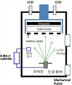 OLED Deposition System